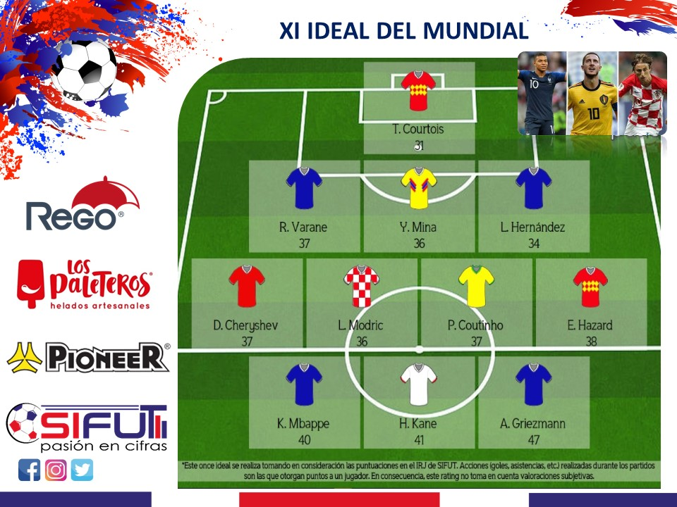 Once-ideal-mundial